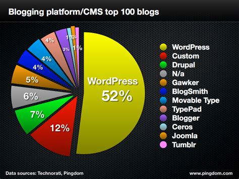 Top Blogs by Increases Its Of The Top 100 Blogs
