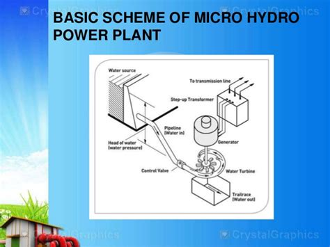 layout of small hydro power plant design of microhydro turbine for sewage treatment plant