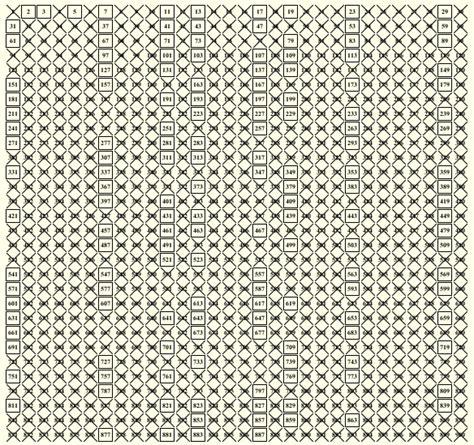 tavola periodica dei numeri primi image gallery numeri infiniti