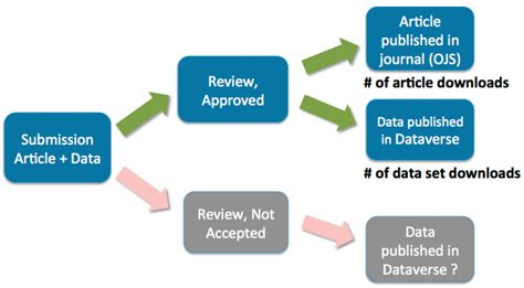 publishing workflow faq on the pkp dataverse integration project pkp