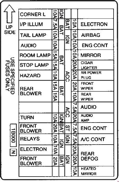 mercury villager 1st generation 1993 1998 fuse box diagram auto genius