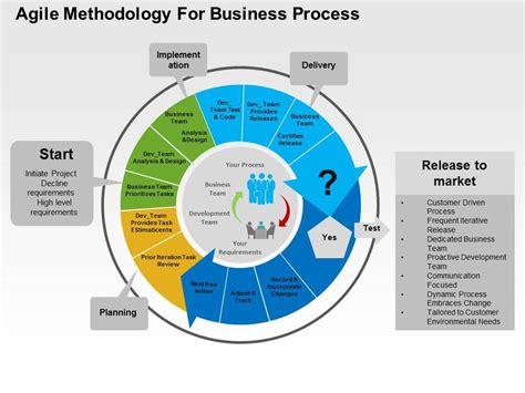 agile methodology templates agile methodology for business process flat powerpoint design
