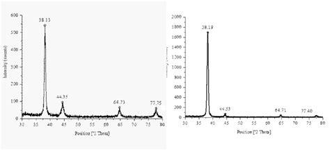 xrd pattern of gold utilization of the terrestrial weed guduchi tinospora