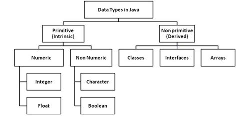 Smartclass Mba Rankings by Smartclass Co Data Types In Java