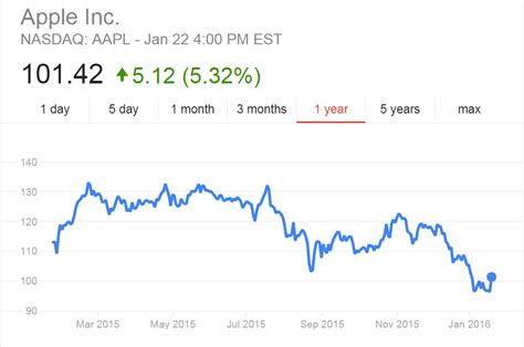 apple stock price apple stock prices went to hell just after apple released
