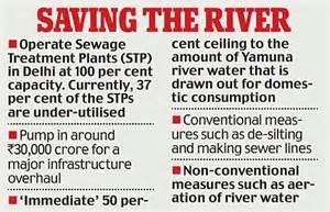 Save Yamuna River Essay by Supreme Court Told River Yamuna Resembles A Drain Daily