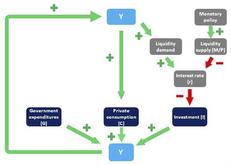 teaching flowcharts udadisi teaching econ with flowcharts