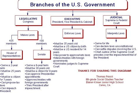 branches of government venn diagram 13 best photos of infographic on the three branches of