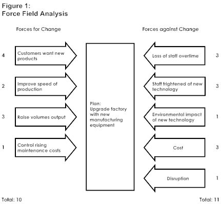 decision making tools force field analysis professional