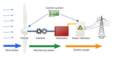 how much electricity does a box fan use renewable energy a comprehensive guide to wind power