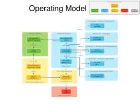business operating model template business semantics for data governance and stewardship pin business operating model template bifumcombr on pinterest