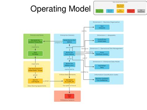 operating model template business semantics for data governance and stewardship