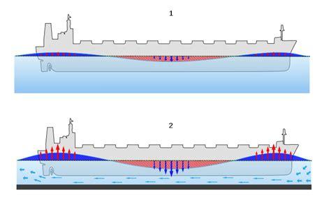 tekne que significa alesta yacht ukc under keel clearance hesaplaması