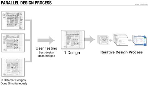 ui layout testing parallel iterative design competitive testing high