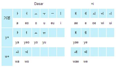 cara membuat nama korea beserta artinya learn korean 1 belajar menulis bahasa korea vdyh putri