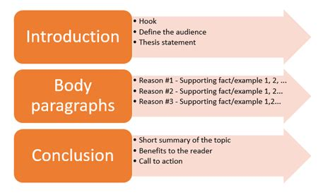 How To Make A Persuasive Essay by How To Create Persuasive Essay Outline Properly Edusson