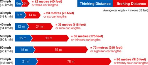 stopping distances in conditions stopping distances for cars information for learner drivers