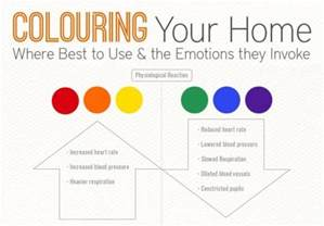 Color Moods For Rooms coloring your home interior design infographic 2 537x375 jpg