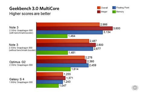 mobile phone cpu benchmark samsung handed boosting benchmarks in note 3 whistleout