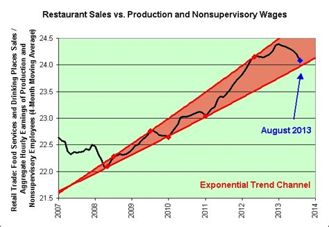 wages vs s illusion of prosperity restaurant sales vs wages