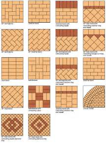 Tile Layout Designs Nevada Trimpak Installs Brick Flooring Patterns Backsplash