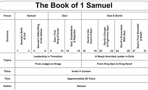 2 samuel brazos theological commentary on the bible books charts of the books of the bible the church of in