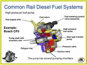 Fuel System Definition Diesel Side By Side Autos Post