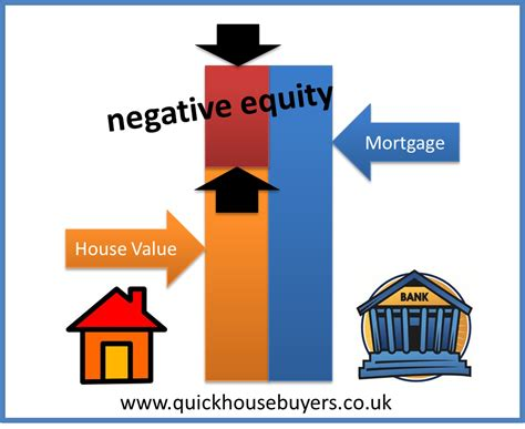 what does it mean to mortgage your house how to find out if my house in negative equity quickhousebuyers