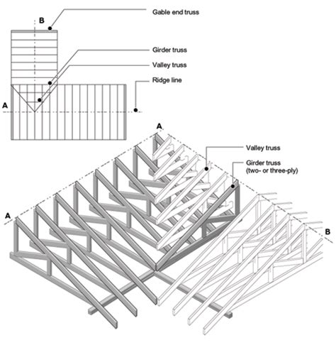 Hip Girder Wood Working Guide To Get How To Build Wood Trusses Roof