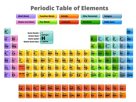 periodic table and names history of the periodic table
