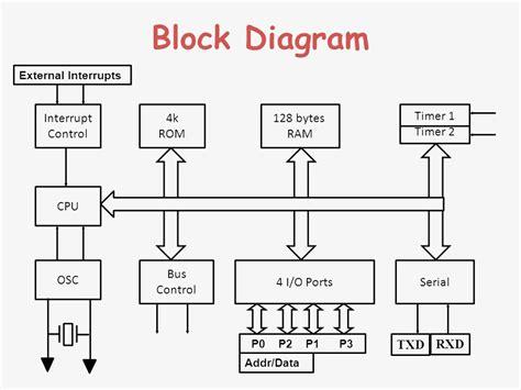 microcontroller schematic diagram schematic diagram of 8051 microcontroller circuit and