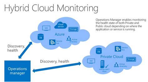 monitoring hybrid cloud step by step itproguru blog by