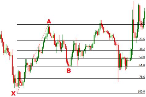 forex trading guide how to trade bullish cypher harmonic forex trading guide how to trade bullish cypher harmonic