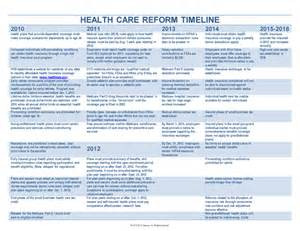 Cadillac Tax Health Care Reform Implementation Timeline Of The Health Reform Cadillac