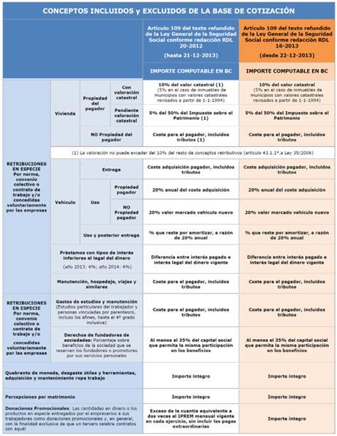 Conceptos Exentos De Cotizacin 2016 | seccion sindical ccoo ilunion seguridad madrid ccoo