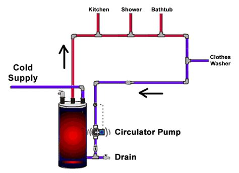 recirculating water system diagram recirculating systems for water heating