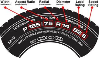Tire In Means How To Read The Sidewall Of A Tireginman Tire Ginman Tire