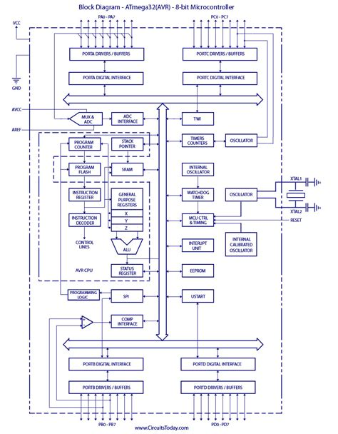 avr pin diagram atmega32 avr microcontroller 8 bit introduction to
