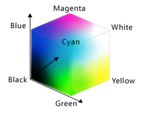 Mapir Survey3w Visible Light Rgb 1 why does the spectrum of colors visible to humans form a