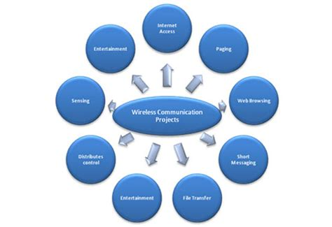 ieee research paper on wireless communication paper presentation of wireless communication in ieee