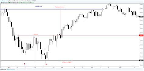 practice pattern variation analysis becoming a better trader classic chart patterns part i