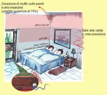 deumidificatore per casa il sifone atmosferico per deumidificare la casa