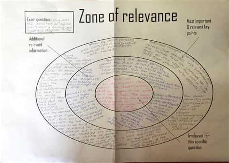 the zone of relevance explained love to teach