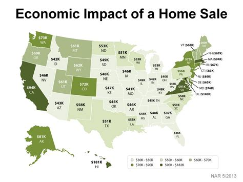 economic impact of a home sale interesting