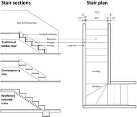 Australian Standard Stairs by Understanding The Design Amp Construction Of Stairs Amp Staircases