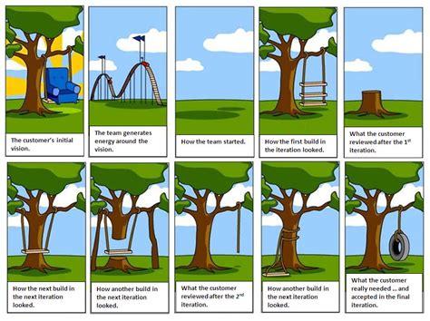 swing software steve dempsen agile software requirements comic