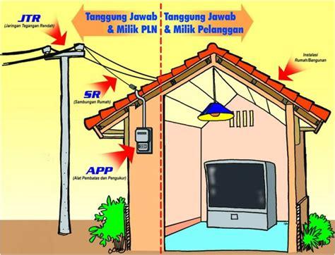 jasa instalasi listrik rumah tangga di bekasi barat