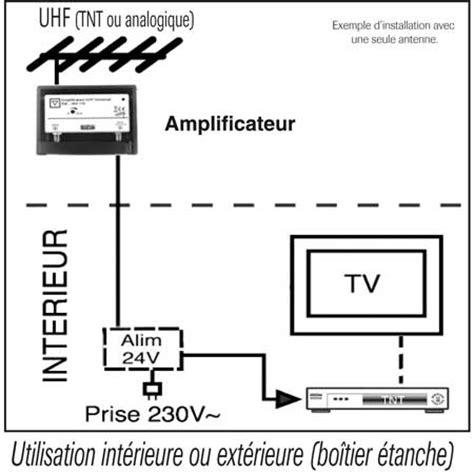 choisir une antenne uhf trinappe pour la reception de la tnt