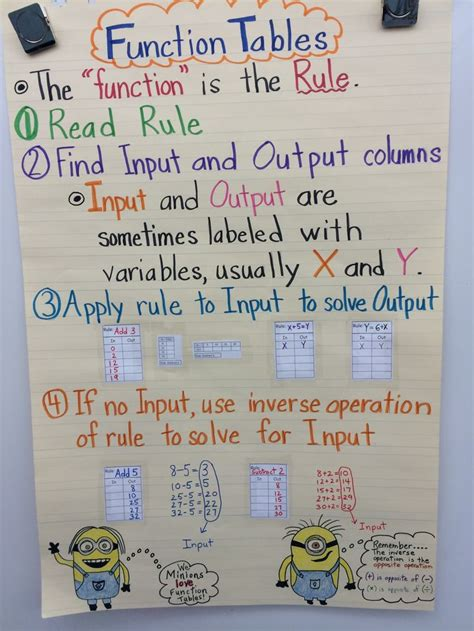 definition of pattern for kindergarten math patterns anchor chart google search sped math