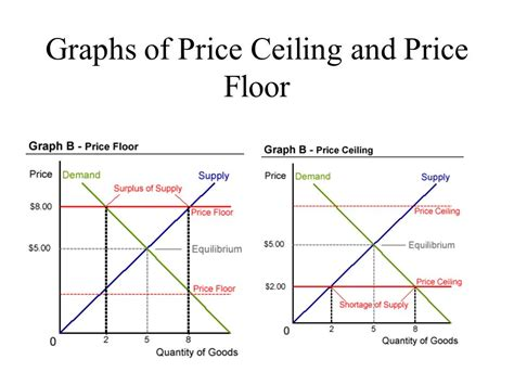 Price Floor Graph by Analyze Features Of The Us Economic System Ppt